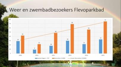 VFB weer en zwembadbezoekers 2010 - 2015